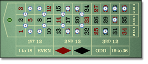Roulette table layout and betting options
